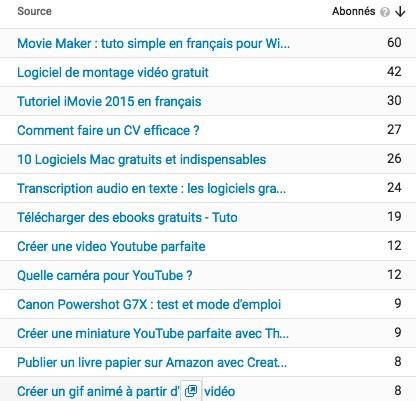 vidéos abonnés